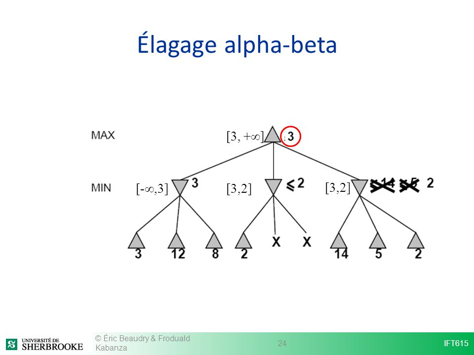Élagage alpha-beta [3, +∞] [-∞,3] [3,2] [3,2]